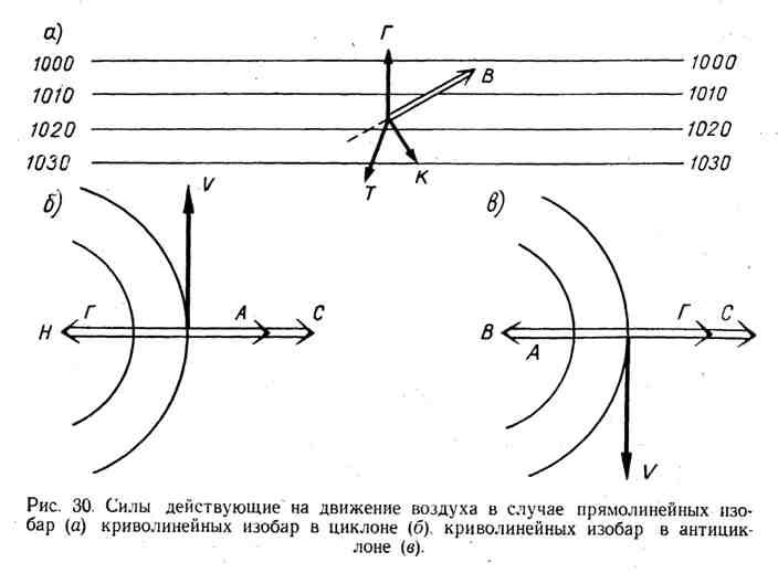 Силы, действующие на движение воздуха в случае прямолинейных изобар, криволинейных изобар в циклоне, криволинейных изобар в антициклоне