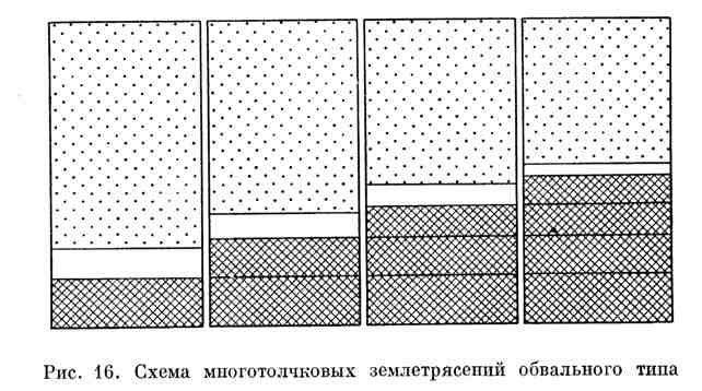 Схема многотолчковых землетрясений обвального типа