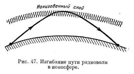 Изгибание пути радиоволн в ионосфере