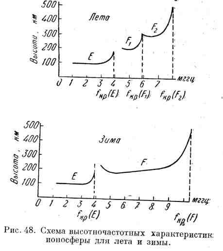 Схема высотночастотных характеристик для лета и зимы