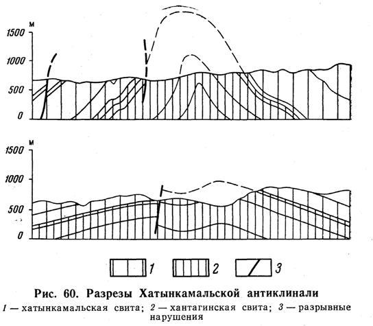 Разрезы Хатынкамальской антиклинали