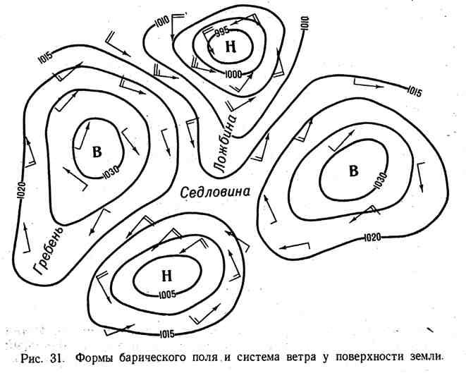 Формы барического поля и система ветра у поверхности земли