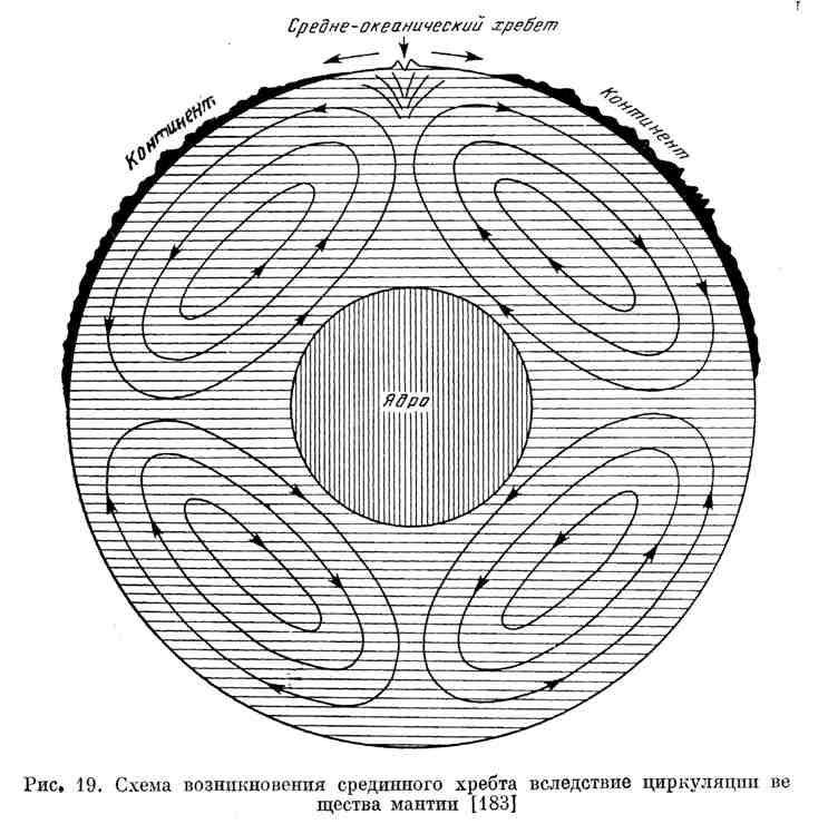 Схема возникновения срединного хребта вследствие циркуляции вещества мантии