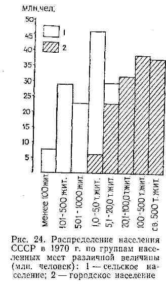 Распределение населения СССР в 1970 г. по группам населённых мест различной величины