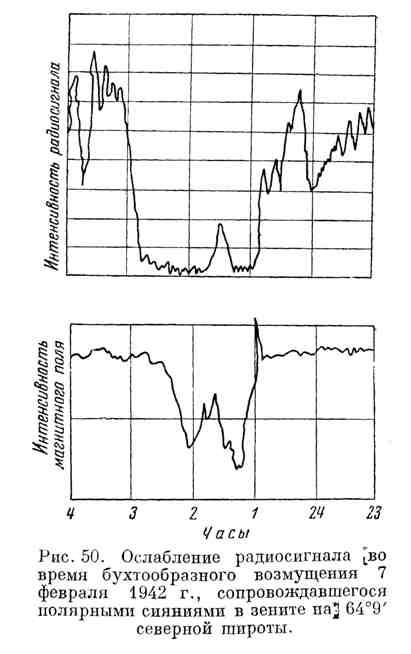 Ослабление радиосигнала во время бухтообразного возмущения 7 февраля 1942 г.