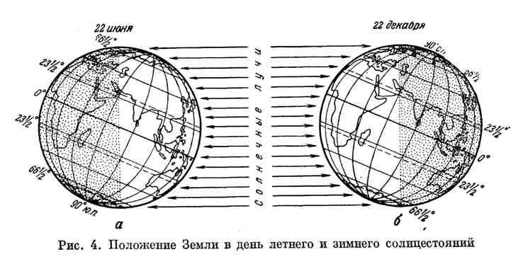 Положение Земли в день летнего и зимнего солнцестояний