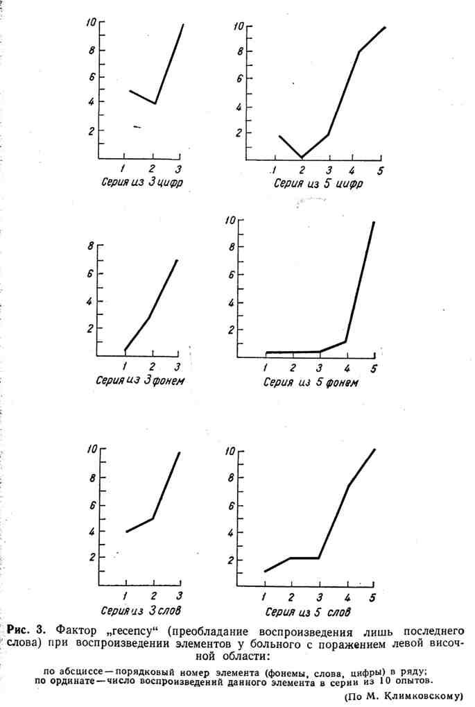"""Фактор """"recency"""" при воспроизведении элементов у больного с поражением левой височной области"""