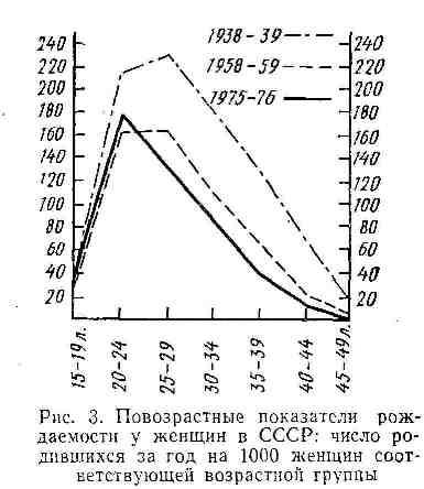 Повозрастные показатели рождаемости у женщин в СССР