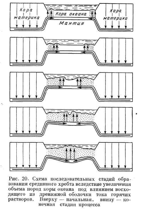 Схема последовательных стадий образования срединного хребта вследствие увеличения объёма пород коры океана под влиянием восходящего из дренажной оболочки тока горячих растворов