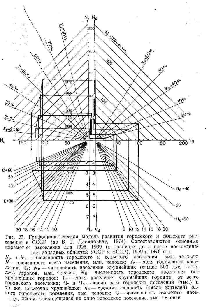 Графоаналитическая модель развития городского и сельского расселения в СССР