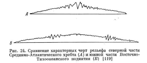 Сравнение характерных черт рельефа северной части Срединно-Атлантического хребта и южной части Восточно-Тихоокеанского поднятия