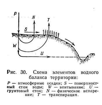 Схема элементов водного баланса территории