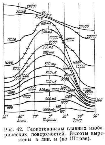Геопотенциалы главных изобарических поверхностей