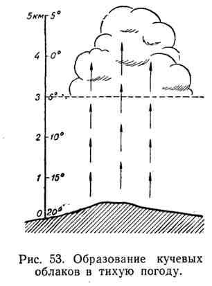 Образование кучевых облаков в тихую погоду