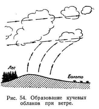 Образование кучевых облаков при ветре