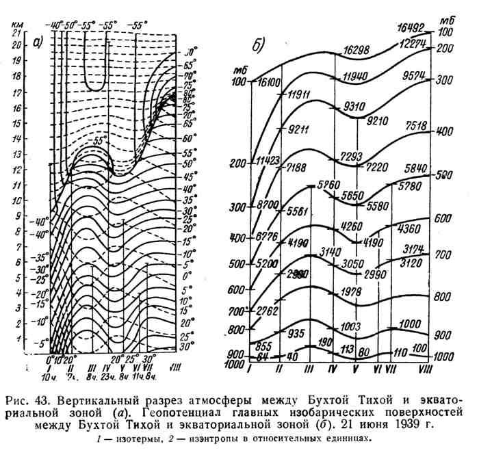 Вертикальный разрез атмосферы между Бухтой Тихой и экваториальной зоной. Геопотенциал главных изобарических поверхностей между Бухтой Тихой и экваториальной зоной