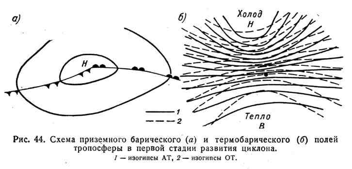 Схема приземного барического и термобарического полей тропосферы в первой стадии развития циклона