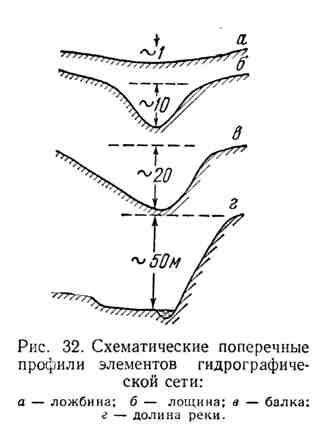 Схематические поперечные профили элементов гидрографической сети