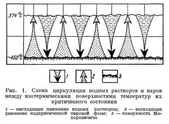 Схема циркуляции водных растворов и паров между изотермическими поверхностями температур их критического состояния
