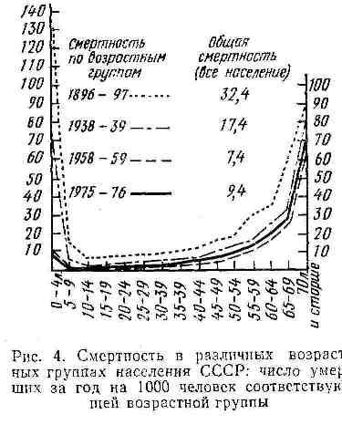 Смертность в различных возрастных группах населения СССР
