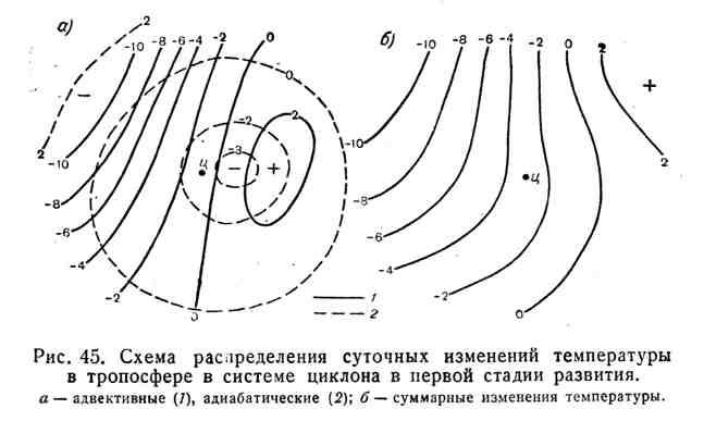 Схема распределения суточных изменений температуры в тропосфере в системе циклона в первой стадии развития