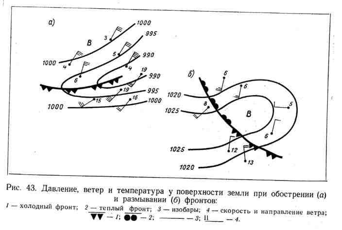Давление, ветер и температура у поверхности земли при обострении и размывании фронтов