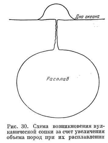Схема возникновения вулканической сопки за счёт увеличения объёма пород при их расплавлении