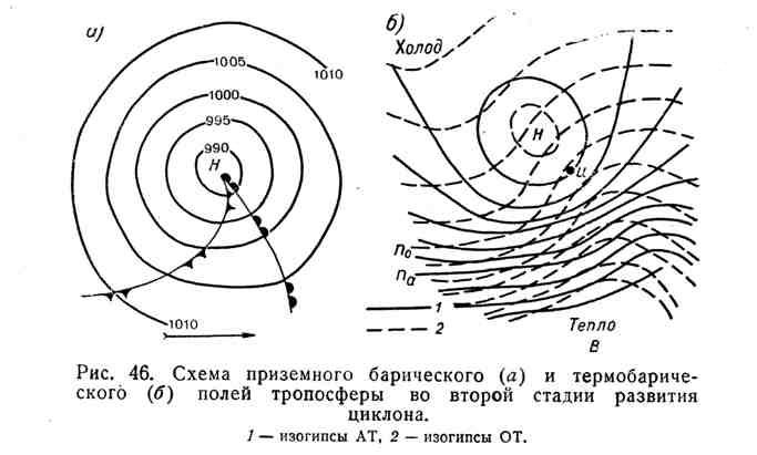 Схема приземного барического и термобарического полей тропосферы во второй стадии развития циклона