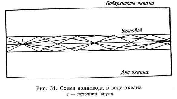 Схема волновода в воде океана