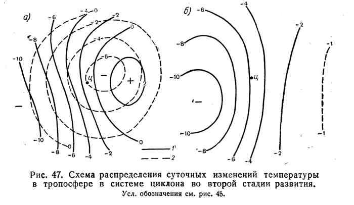 Схема распределения суточных изменений температуры в тропосфере в системе циклона во второй стадии развития