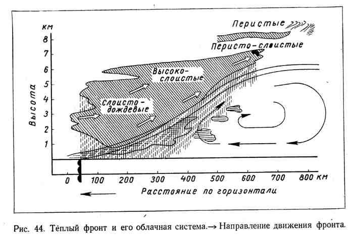Тёплый фронт и его облачная система. Направление движения фронта