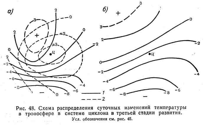 Схема распределения суточных изменений температуры в тропосфере в системе циклона в третьей стадии развития