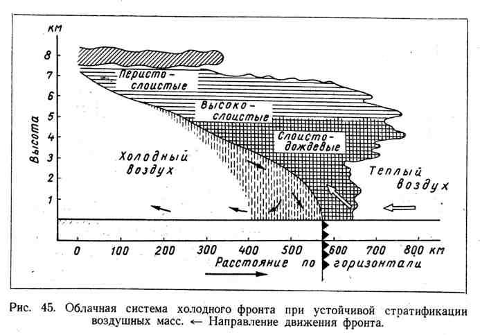 Облачная система холодного фронта при устойчивой стратификации воздушных масс. Направление движения фронта