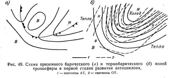 Схема приземного барического и термобарического полей тропосферы в первой стадии развития антициклона