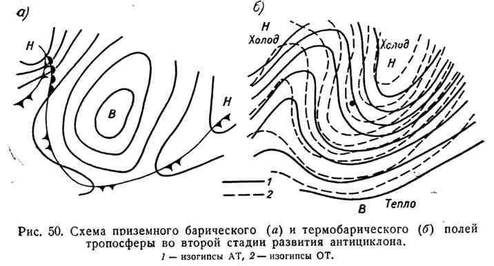 Схема приземного барического и термобарического полей тропосферы во второй стадии развития антициклона