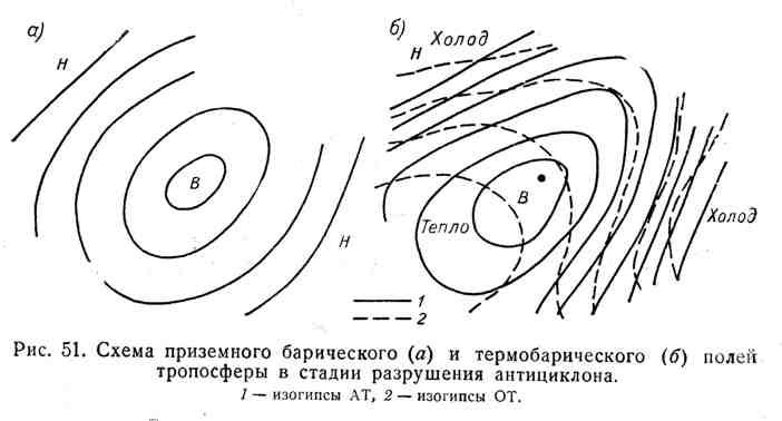 Схема приземного барического и термобарического полей тропосферы в стадии разрушения антицилона