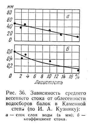 Зависимость среднего весеннего стока от облесённости водосборов балок в Каменной степи