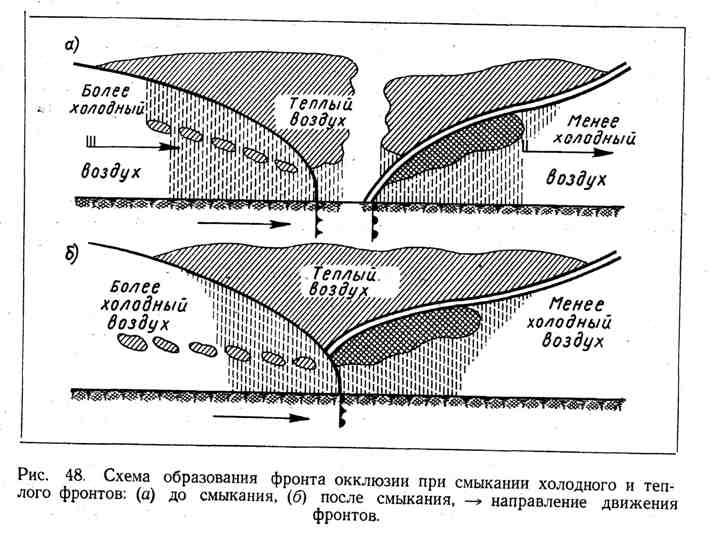 Схема образования фронта окклюзии при смыкании холодного и тёплого фронтов