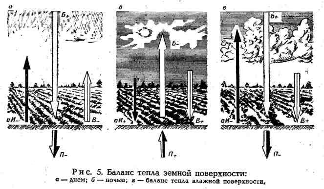 Баланс тепла земной поверхности