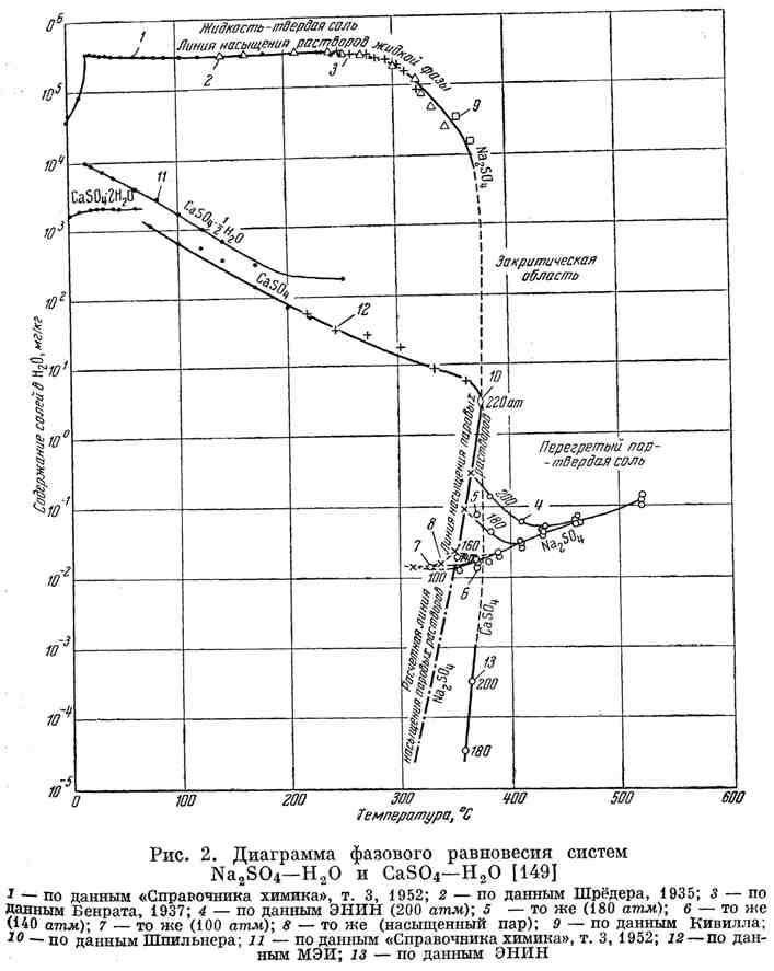 Диаграмма фазового равновесия систем