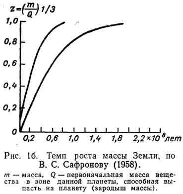 Темп роста массы Земли