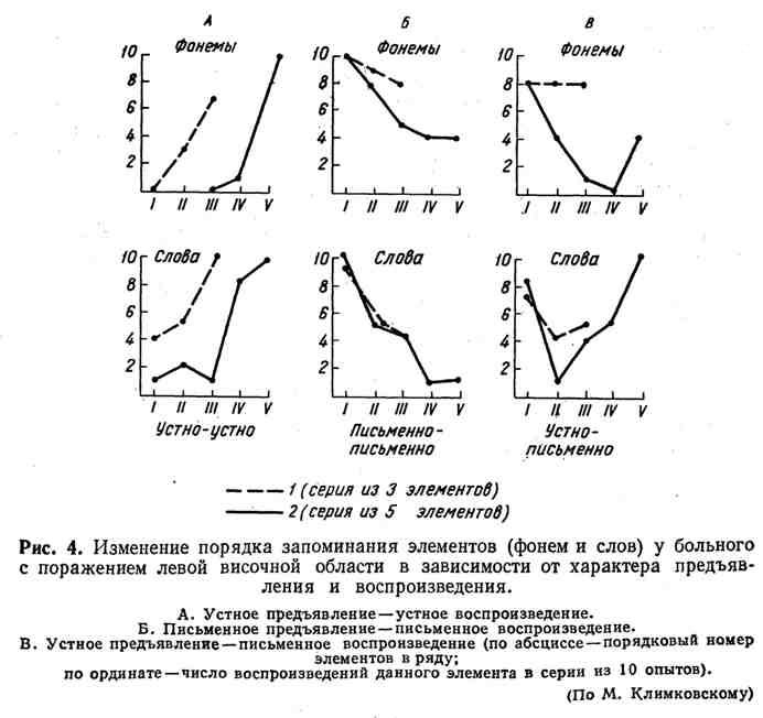 Изменение порядка запоминания элементов у больного с поражением левой височной области в зависимости от характера предъявления и воспроизведения