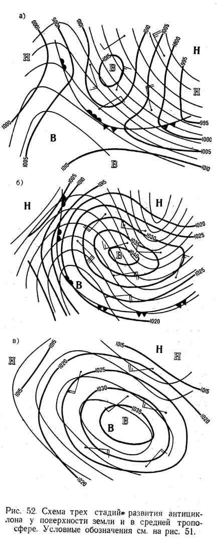 Схема трёх стадий развития антициклона у поверхности земли и в средней тропосфере
