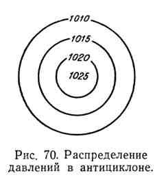 Распределение давлений в антициклоне