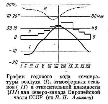 График годового хода температуры воздуха, атмосферных осадков и относительной влажности для северо-запада Европейской части СССР