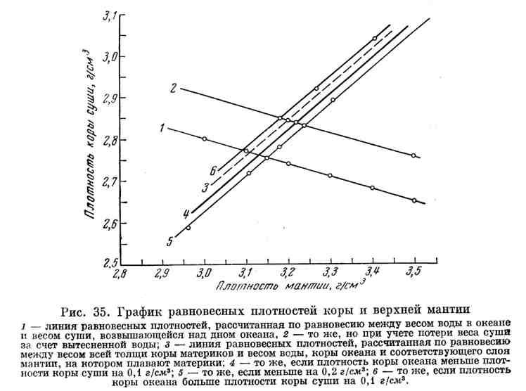 График равновесных плотностей коры и верхней мантии