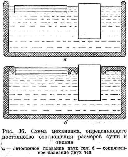 Схема механизма, определяющего постоянство соотношения размеров суши и океана