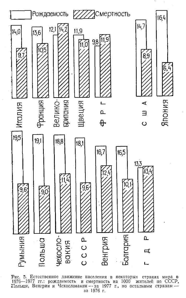 Естественное движение населения в некоторых странах мира в 1976-1977 гг.