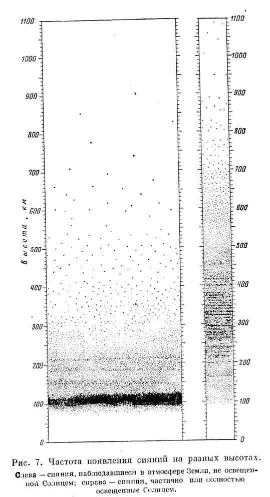 Частота появления сияний на разных высотах