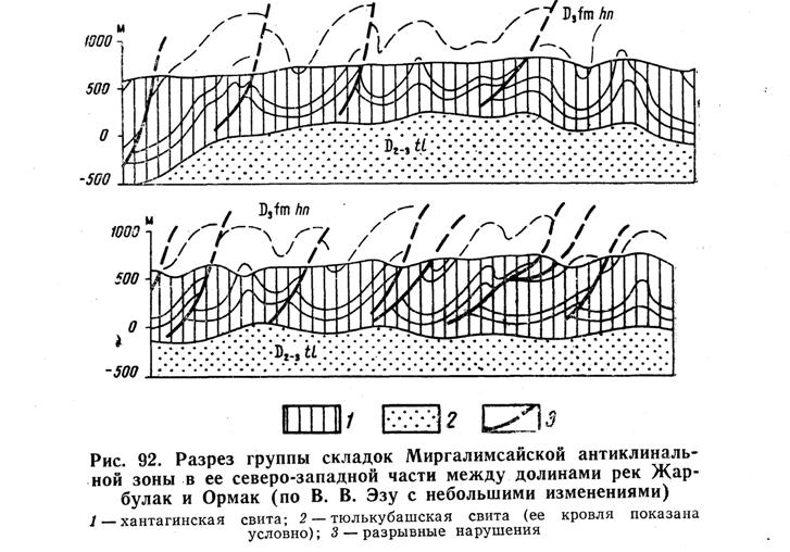 Разрез группы складок Миргалимсайской антиклинальной зоны в её северо-западной части между долинами рек Жарбулак и Ормак